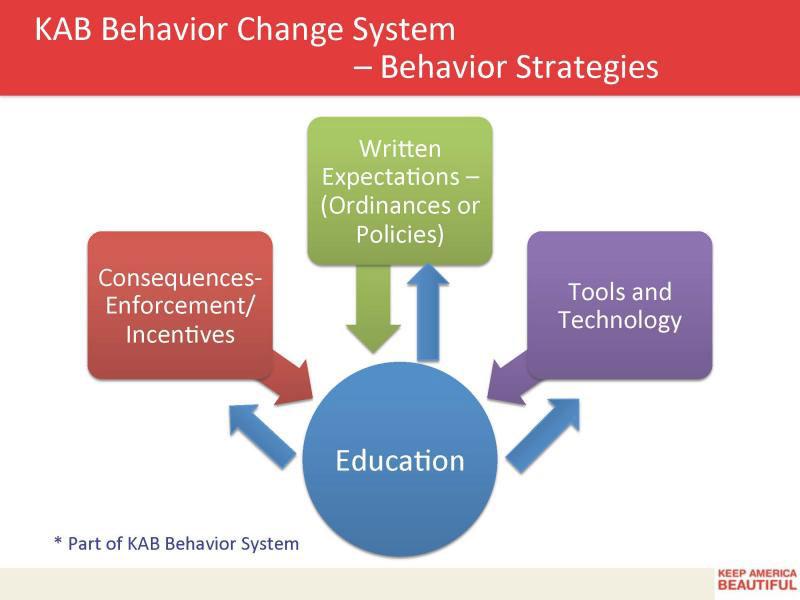 KAB Behavior Change System | Keep Florida Beautiful Blog